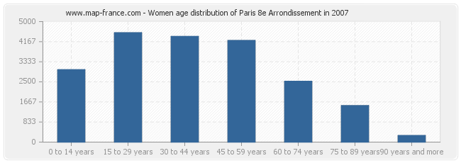 Women age distribution of Paris 8e Arrondissement in 2007