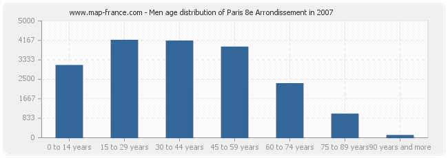 Men age distribution of Paris 8e Arrondissement in 2007