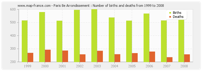Paris 8e Arrondissement : Number of births and deaths from 1999 to 2008