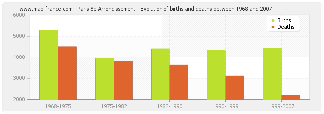 Paris 8e Arrondissement : Evolution of births and deaths between 1968 and 2007