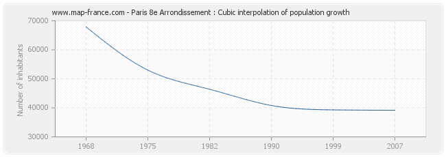 Paris 8e Arrondissement : Cubic interpolation of population growth