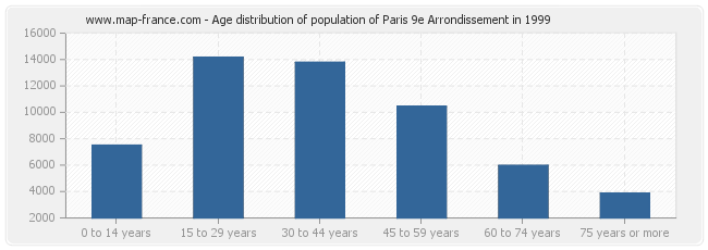 Age distribution of population of Paris 9e Arrondissement in 1999