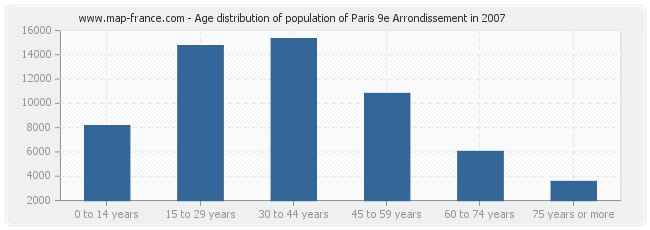 Age distribution of population of Paris 9e Arrondissement in 2007