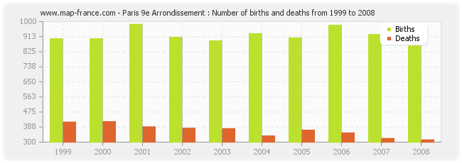 Paris 9e Arrondissement : Number of births and deaths from 1999 to 2008
