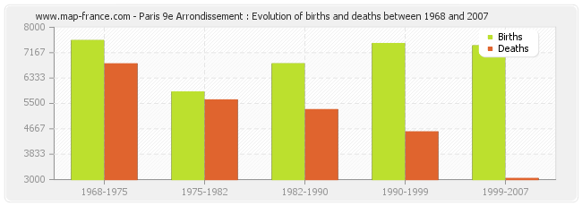 Paris 9e Arrondissement : Evolution of births and deaths between 1968 and 2007