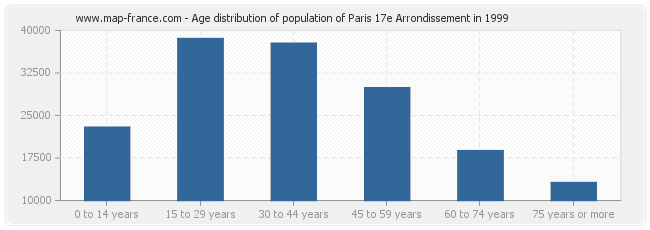 Age distribution of population of Paris 17e Arrondissement in 1999