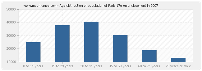 Age distribution of population of Paris 17e Arrondissement in 2007