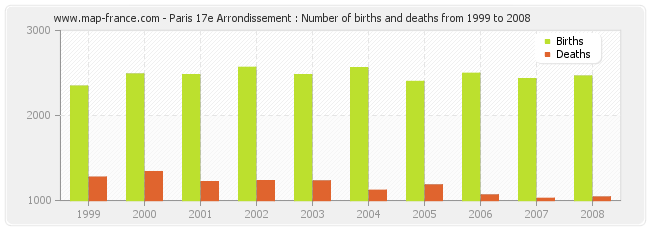 Paris 17e Arrondissement : Number of births and deaths from 1999 to 2008