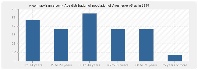 Age distribution of population of Avesnes-en-Bray in 1999