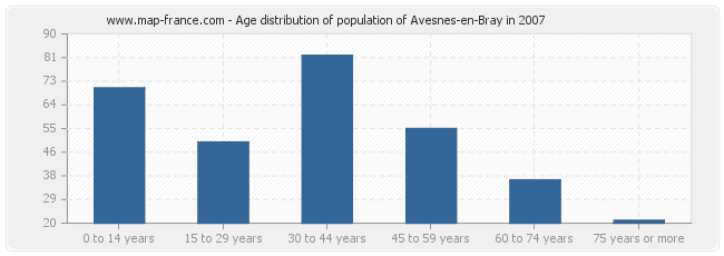 Age distribution of population of Avesnes-en-Bray in 2007