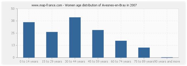 Women age distribution of Avesnes-en-Bray in 2007