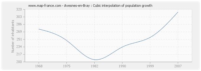Avesnes-en-Bray : Cubic interpolation of population growth