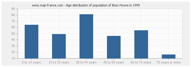 Age distribution of population of Bosc-Hyons in 1999