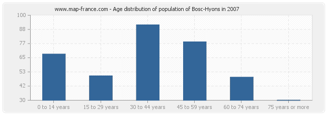 Age distribution of population of Bosc-Hyons in 2007