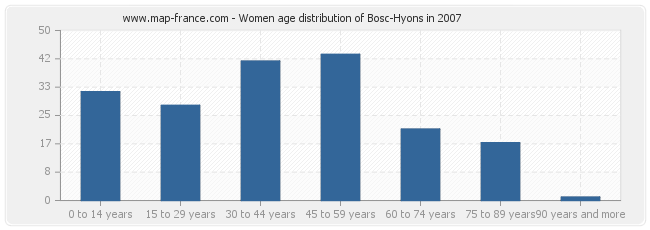 Women age distribution of Bosc-Hyons in 2007