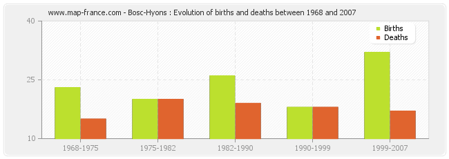 Bosc-Hyons : Evolution of births and deaths between 1968 and 2007