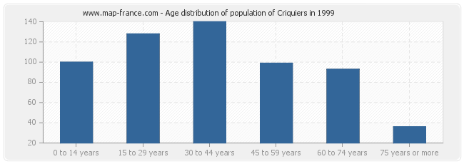 Age distribution of population of Criquiers in 1999