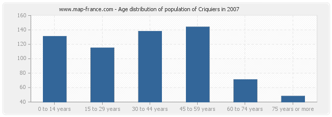 Age distribution of population of Criquiers in 2007