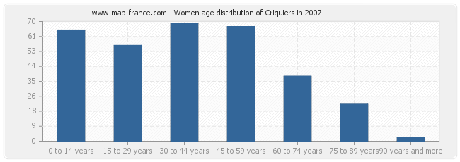 Women age distribution of Criquiers in 2007