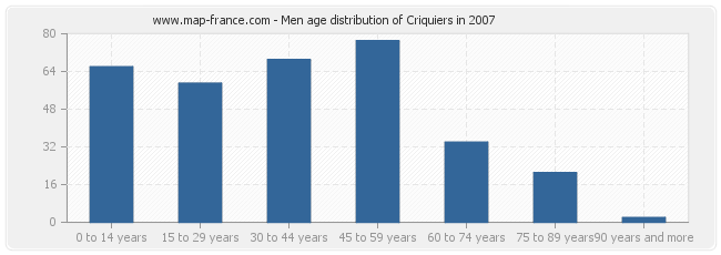 Men age distribution of Criquiers in 2007