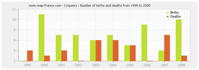 Criquiers : Number of births and deaths from 1999 to 2008