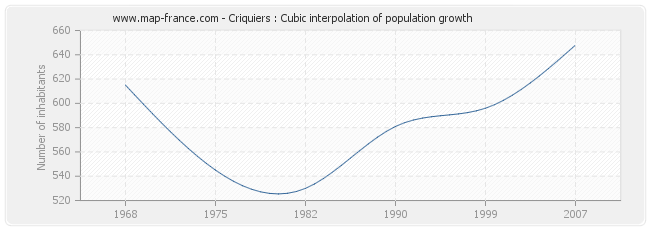 Criquiers : Cubic interpolation of population growth