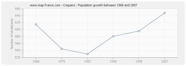 Population Criquiers