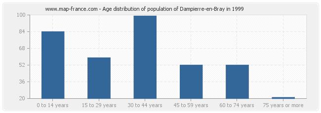 Age distribution of population of Dampierre-en-Bray in 1999