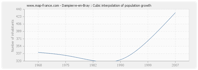 Dampierre-en-Bray : Cubic interpolation of population growth