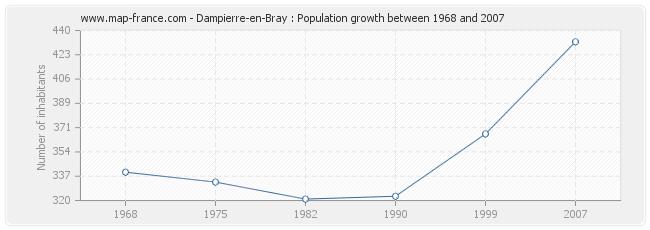 Population Dampierre-en-Bray