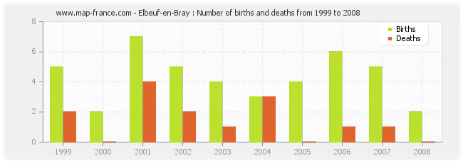 Elbeuf-en-Bray : Number of births and deaths from 1999 to 2008