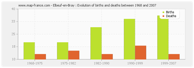 Elbeuf-en-Bray : Evolution of births and deaths between 1968 and 2007