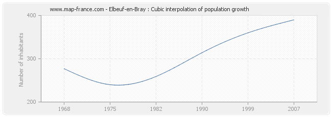 Elbeuf-en-Bray : Cubic interpolation of population growth