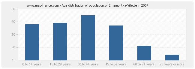 Age distribution of population of Ernemont-la-Villette in 2007