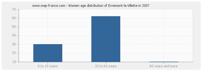 Women age distribution of Ernemont-la-Villette in 2007