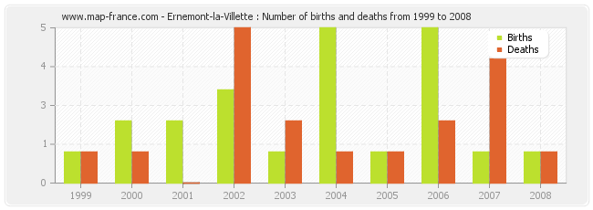 Ernemont-la-Villette : Number of births and deaths from 1999 to 2008