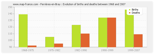 Ferrières-en-Bray : Evolution of births and deaths between 1968 and 2007