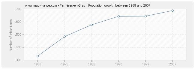 Population Ferrières-en-Bray