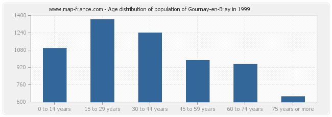 Age distribution of population of Gournay-en-Bray in 1999
