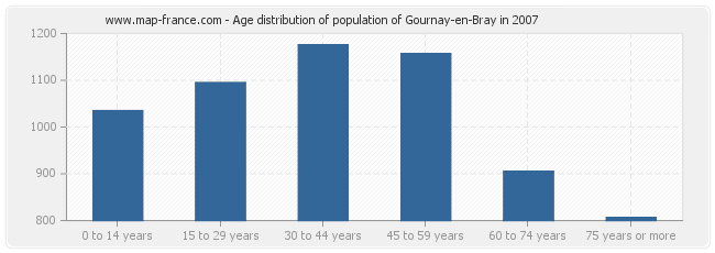 Age distribution of population of Gournay-en-Bray in 2007