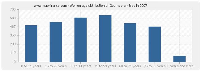 Women age distribution of Gournay-en-Bray in 2007