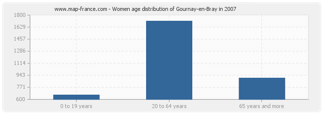 Women age distribution of Gournay-en-Bray in 2007