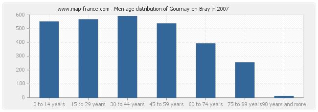 Men age distribution of Gournay-en-Bray in 2007