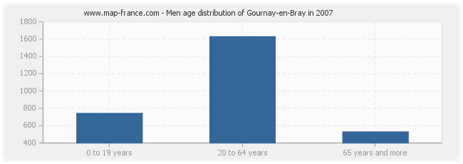 Men age distribution of Gournay-en-Bray in 2007