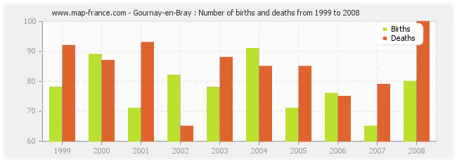 Gournay-en-Bray : Number of births and deaths from 1999 to 2008