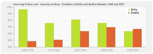 Gournay-en-Bray : Evolution of births and deaths between 1968 and 2007
