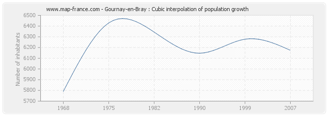 Gournay-en-Bray : Cubic interpolation of population growth