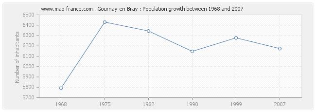 Population Gournay-en-Bray