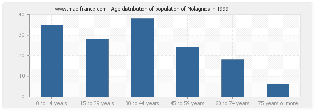 Age distribution of population of Molagnies in 1999