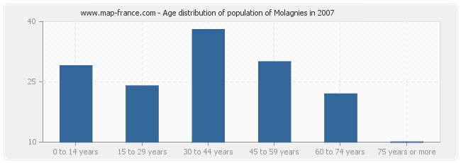 Age distribution of population of Molagnies in 2007